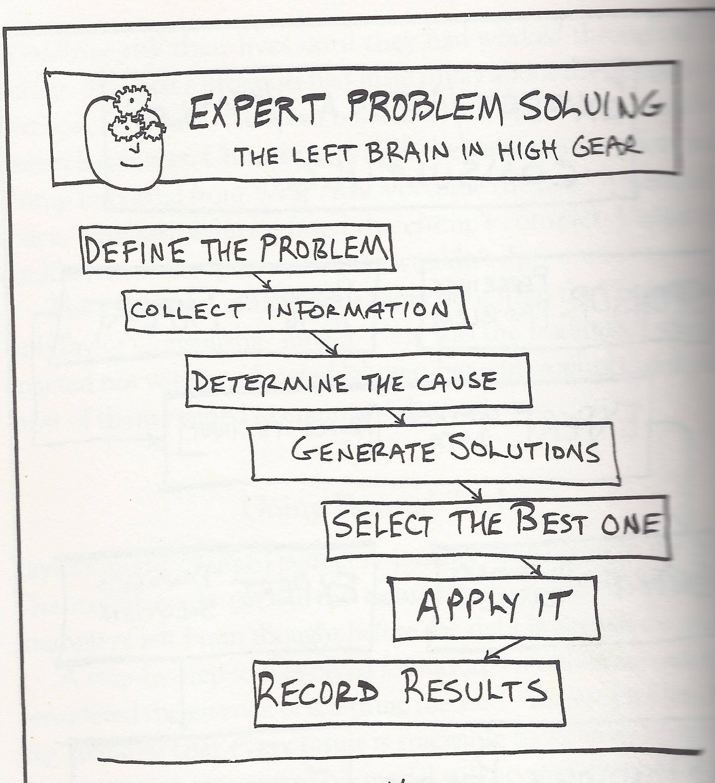 Problem-solving chartMartin Weisbord